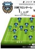 「キングとともに13年ぶりの首位叩きなるか!?」「J1プレビュー」9/23 川崎-横浜FCの画像001