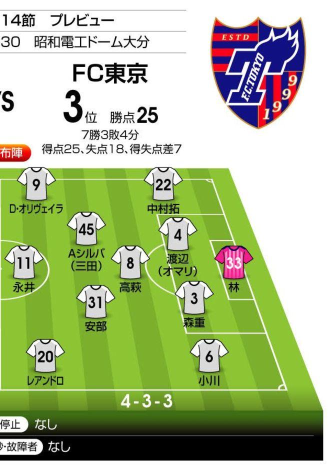 「J1プレビュー」大分―FC東京|2試合連続3得点の青赤攻撃陣が再び火を噴く!の画像002
