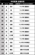 """室屋成を超えろ!""""東京&五輪の新兵器""""19歳・中村拓海(1)驚異のファーストプレイの画像001"""