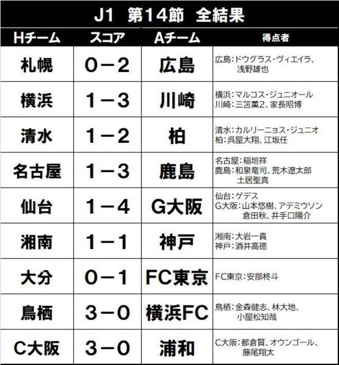FC東京に安部柊斗あり! 強力3トップは沈黙も「2戦連続弾」で3連勝!の画像001