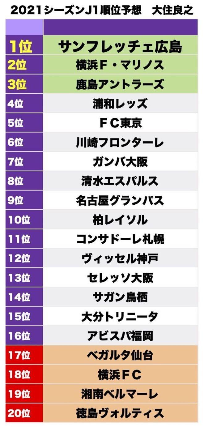 【大住良之】J1リーグ2021順位予想(2) 優勝の可能性は広島、鹿島、横浜FMの画像001