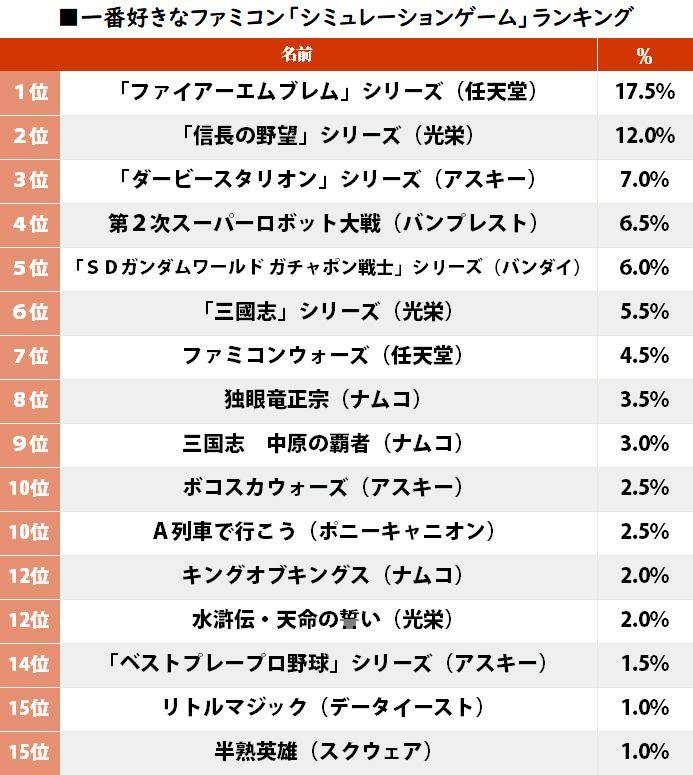 『ダービースタリオン』は3位! ファミコン「好きなシミュレーションゲーム」ランキングの画像001