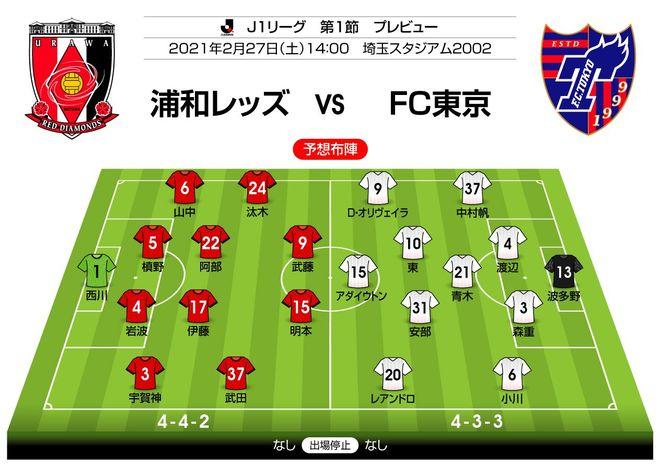【J1プレビュー】浦和の変革か、FC東京の成熟か ビッグクラブの大志が激突する!の画像001