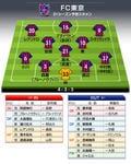 「FC東京」2021年の予想布陣&最新情勢「シャーレを掲げる」首都クラブの強さを証明するシーズンの画像003