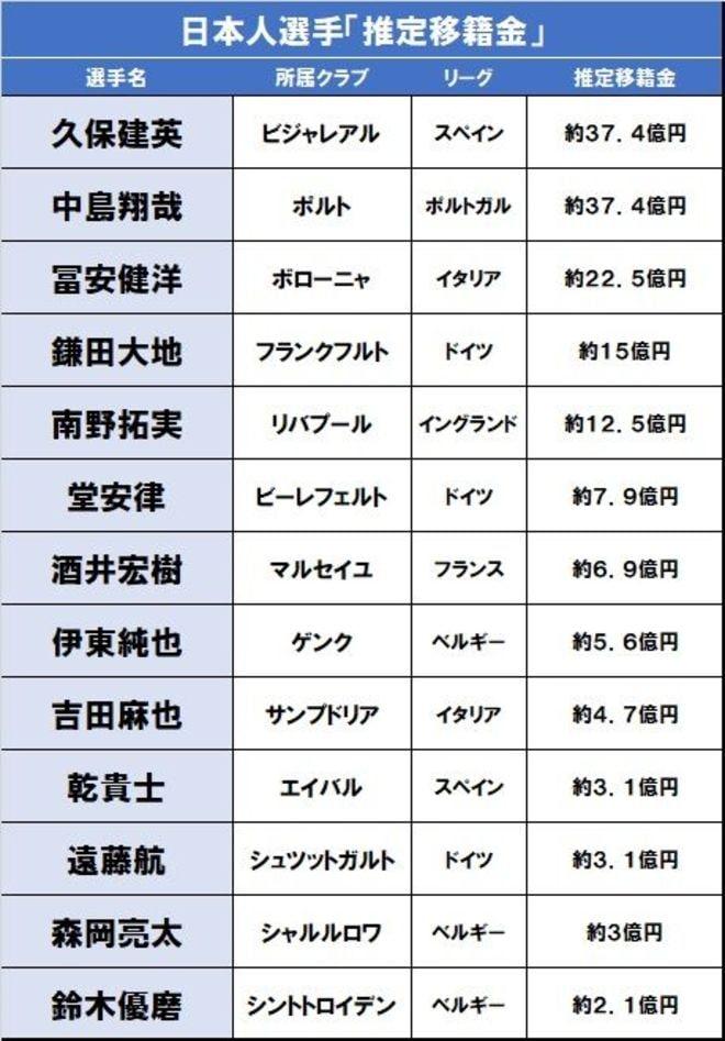 久保、南野、堂安…欧州日本人選手たちの「20/21リーグ開幕時の移籍金」現在価格の画像001
