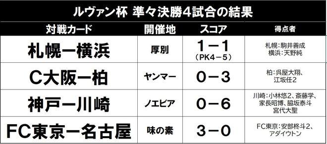 川崎が6発圧勝!「ルヴァンカップ4強の顔ぶれ」の画像001