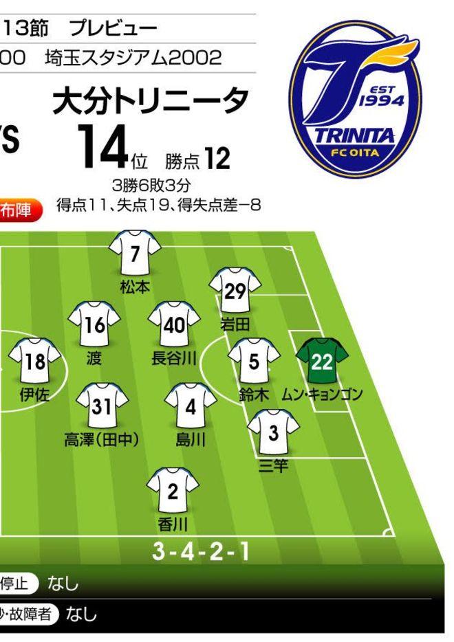 「J1プレビュー」浦和―大分|「昨季は大分2戦2勝」の相性は…の画像002