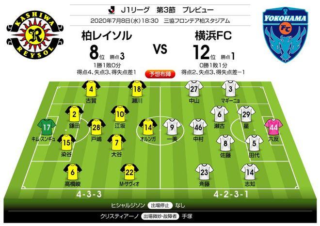 J1プレビュー!7/8「柏―横浜FC」前節からの切り替えができるのは、どちらか?の画像001
