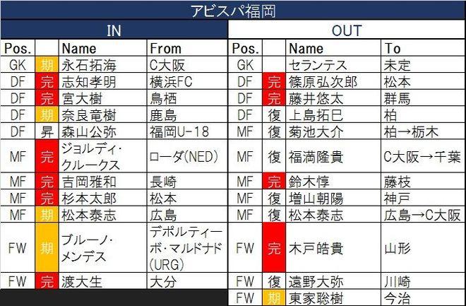 「過去最酷」今季J1「ボトム4」から脱け出すのは?(1)「戦力流出」と「得点力不安」湘南と福岡の画像002
