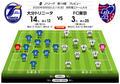 「J1プレビュー」大分―FC東京|2試合連続3得点の青赤攻撃陣が再び火を噴く!の画像003