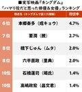 山崎賢人が堂々1位、映画『キングダム』「ハマり役だと思う俳優&女優」ランキングの画像002