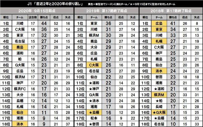 過密日程のJ1リーグ「折り返し分析」(2)新監督就任の「仙台&清水」の苦境の画像001