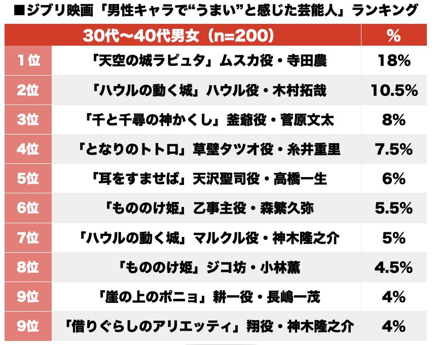 """「ジブリ映画""""男性キャラ""""の声がハマってた芸能人」BESTランキング1位から10位"""