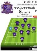 「J1プレビュー」8/19 広島-FC東京「堅守速攻同士の激突!」の画像001