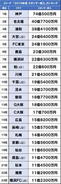 J1ベガルタ仙台「債務超過報道」を考える(1)Jクラブの「スポンサー収入」「入場料収入」「人件費」分析の画像003
