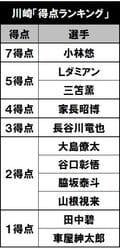 10連勝の裏に戦術変更!「川崎はなぜ4-3-3を捨てたのか」(1)川崎の弱点をついたC大阪の画像002