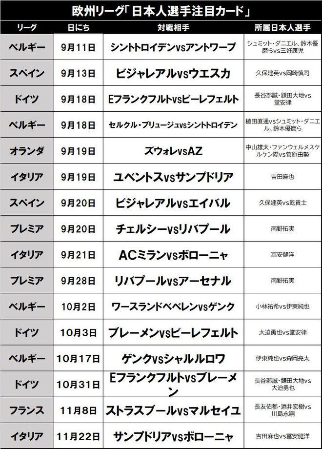 欧州リーグ「日本人対決」序盤注目の16試合(2)堂安律が大迫勇也に挑むブンデスの画像001