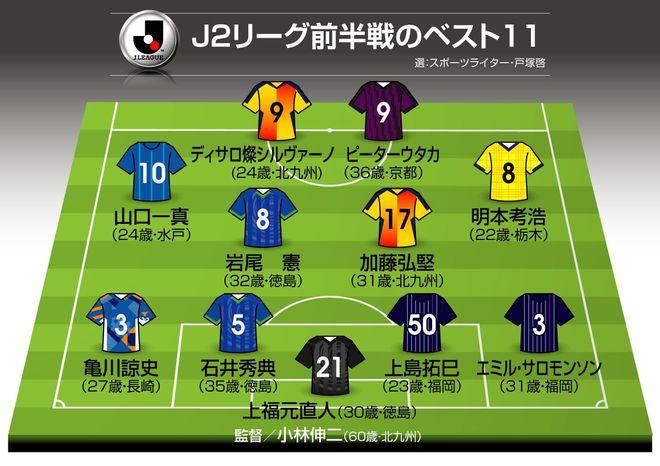 J2前半戦のベスト11+α(1)MVPは北九州の心臓、覚醒の水戸・攻撃的MFも選出!【戸塚啓J2のミカタ】の画像001