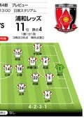 【J1プレビュー】横浜FM対浦和「激しいボールの奪い合い」必至!? 浦和は昨季のリベンジ狙う!の画像002