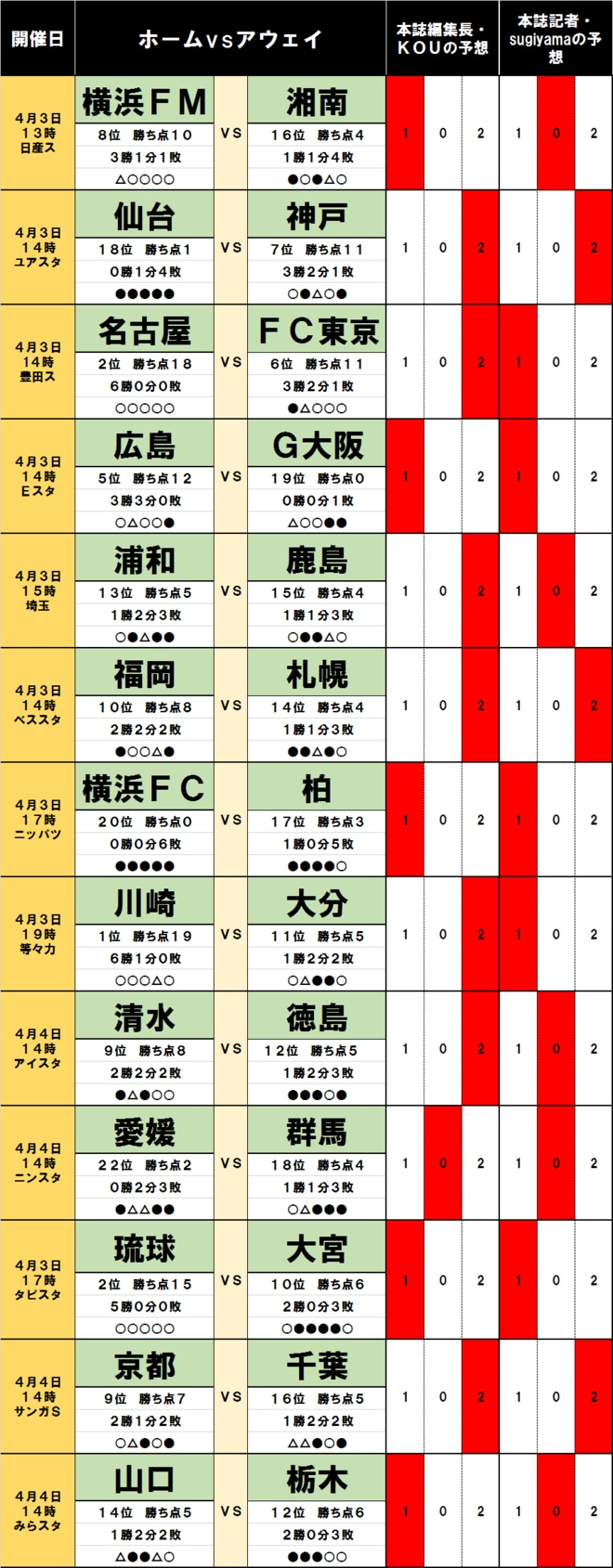 「サッカー批評のtoto予想」(第1232回)4月3・4日「FC東京が好相性の名古屋・豊田スタジアムに乗り込む!」の画像001