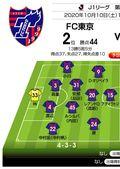 「リーグ戦19年未勝利のジンクス」をG大阪が破れるか⁉「J1プレビュー」FC東京―G大阪の画像001