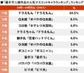藤子不二雄作品の「人気マスコットキャラ」ランキング