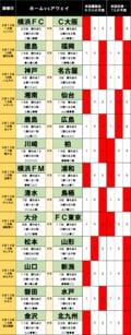 「サッカー批評のtoto予想」(第1228回)3月13・14日 見逃せない大分とFC東京の「好対照」の画像001