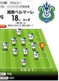 「J1プレビュー」8/15 横浜FC-湘南「少し寂しいダービーで、プチ下克上!?」の画像001