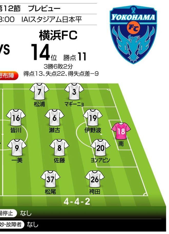 """「J1プレビュー」8/22 清水-横浜FC「""""絶対的な勢い""""を手に入れろ!」の画像002"""