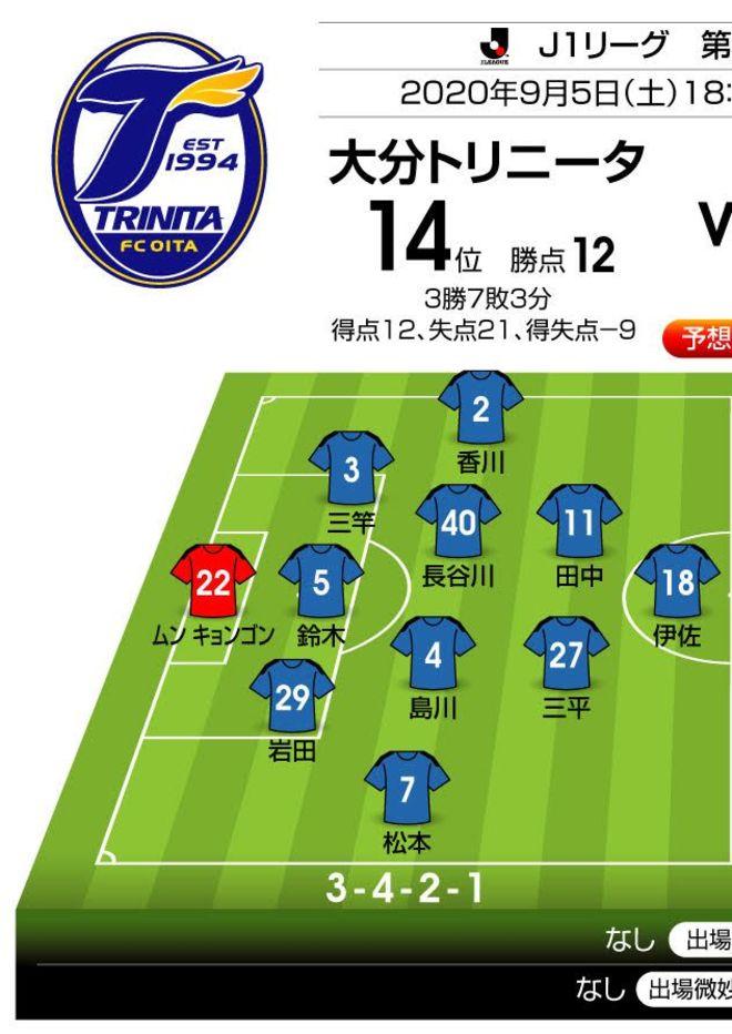 「J1プレビュー」大分―FC東京|2試合連続3得点の青赤攻撃陣が再び火を噴く!の画像001
