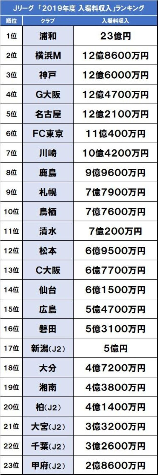 J1ベガルタ仙台「債務超過報道」を考える(1)Jクラブの「スポンサー収入」「入場料収入」「人件費」分析の画像001