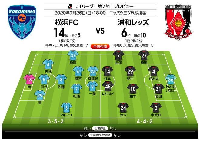 """「J1プレビュー」横浜FC―浦和「レッズは""""苦い記憶""""を拭えるか?」の画像001"""