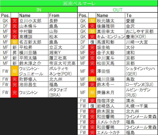 「過去最酷」今季J1「ボトム4」から脱け出すのは?(1)「戦力流出」と「得点力不安」湘南と福岡の画像001