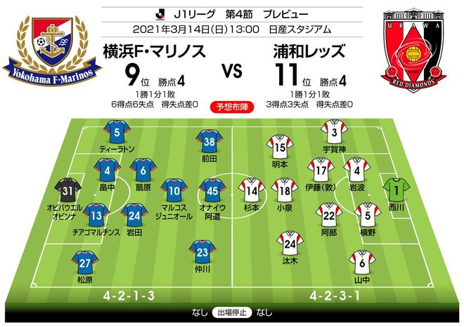 【J1プレビュー】横浜FM対浦和「激しいボールの奪い合い」必至!? 浦和は昨季のリベンジ狙う!の画像001