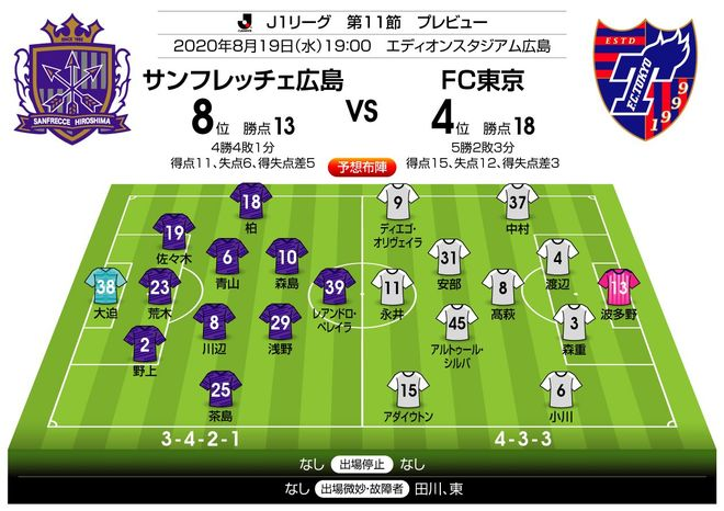 「J1プレビュー」8/19 広島-FC東京「堅守速攻同士の激突!」の画像003