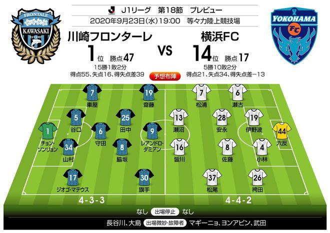 「キングとともに13年ぶりの首位叩きなるか!?」「J1プレビュー」9/23 川崎-横浜FCの画像003